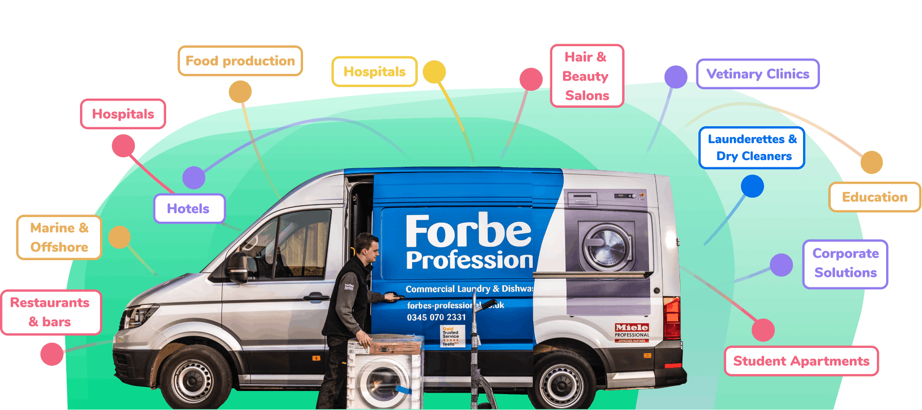 Forbes Professional Van with arrows mapping different sectors